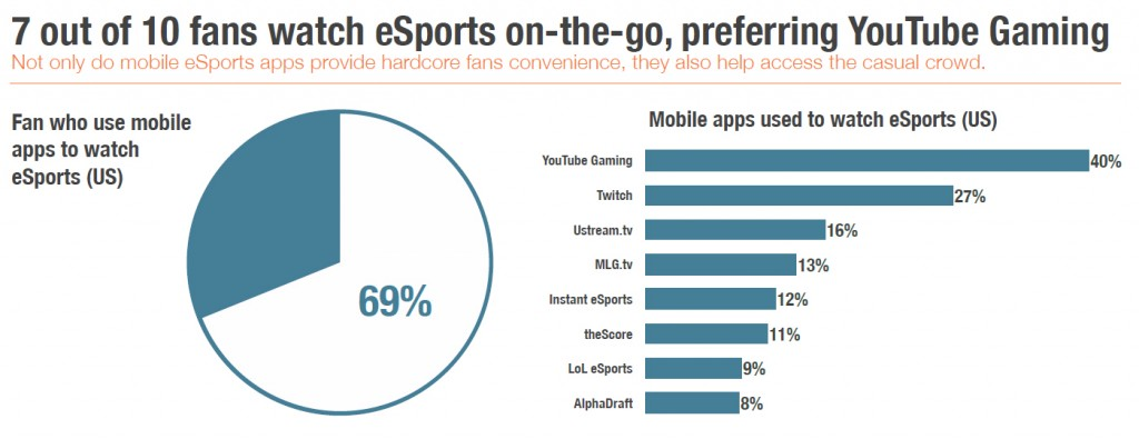 SuperData - eSports Mobile Viewership Oct 15