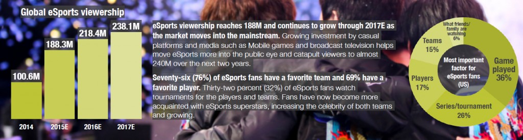 SuperData eSports Market Brief OCt 15 - Viewership